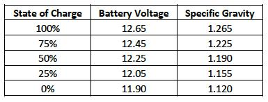 battery-table-chart-FAQs