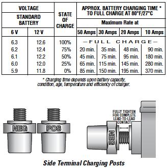 charging-times